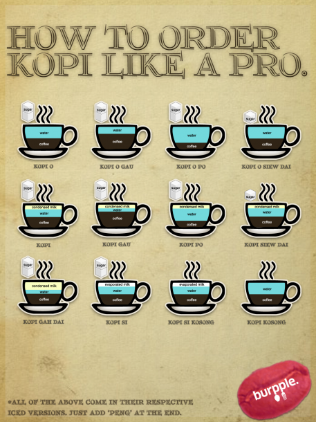 How to order kopi like a pro